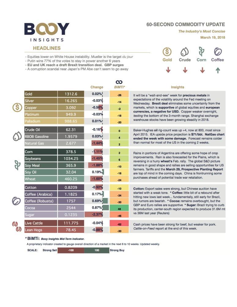 60-second Commodity Update - 2018_03_19.jpg