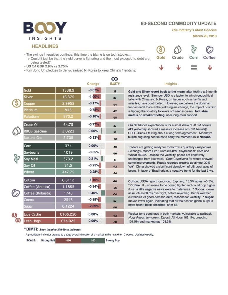 60-second Commodity Update - 2018_03_28.jpg
