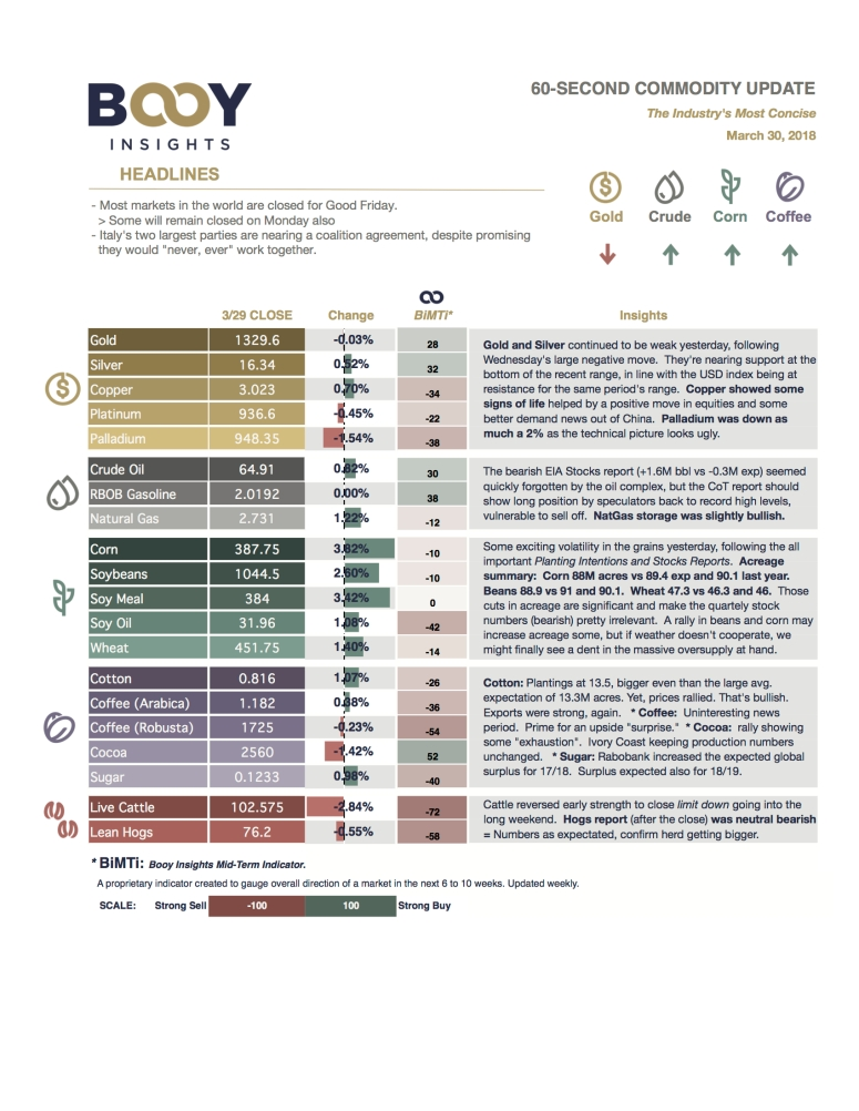 60-second Commodity Update - 2018_03_30.jpg